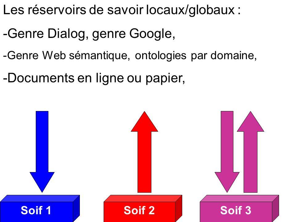 Soif 2Soif 3Soif 1 Soifs 2 Les réservoirs de savoir locaux/globaux : -Genre Dialog, genre Google, -Genre Web sémantique, ontologies par domaine, -Documents en ligne ou papier,