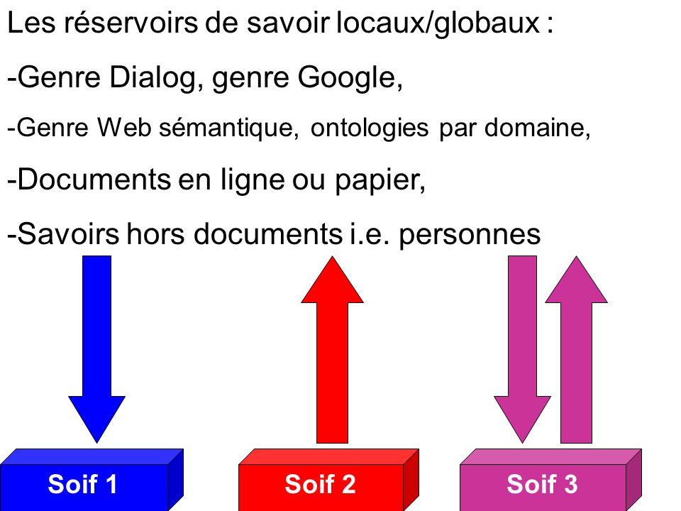 Soif 2Soif 3Soif 1 Soifs 2 Les réservoirs de savoir locaux/globaux : -Genre Dialog, genre Google, -Genre Web sémantique, ontologies par domaine, -Documents en ligne ou papier, -Savoirs hors documents i.e.