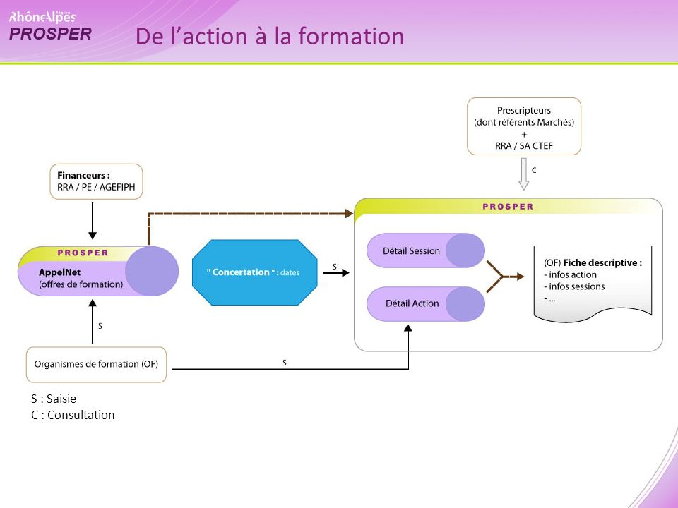 De laction à la formation S : Saisie C : Consultation
