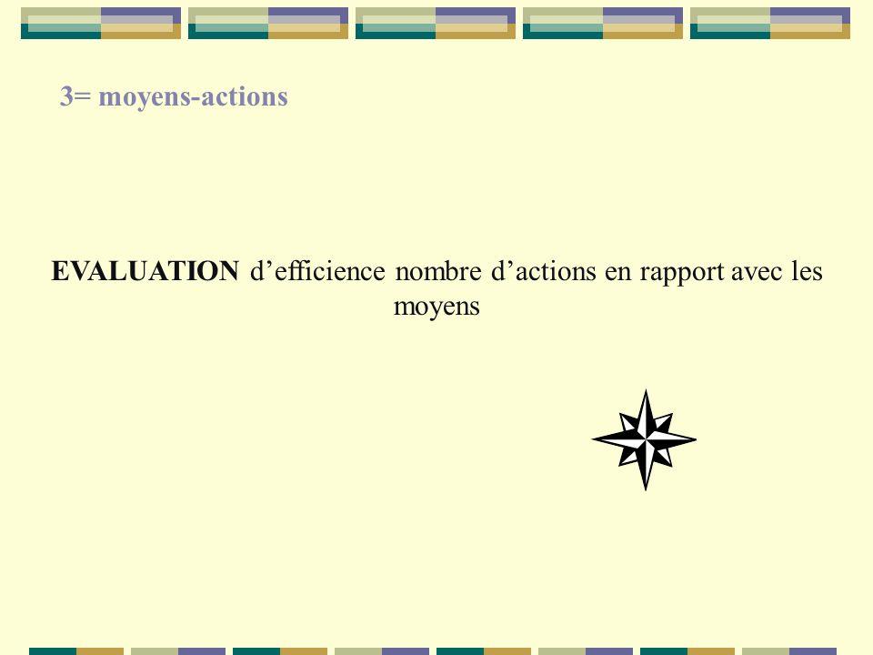 EVALUATION defficience nombre dactions en rapport avec les moyens 3= moyens-actions