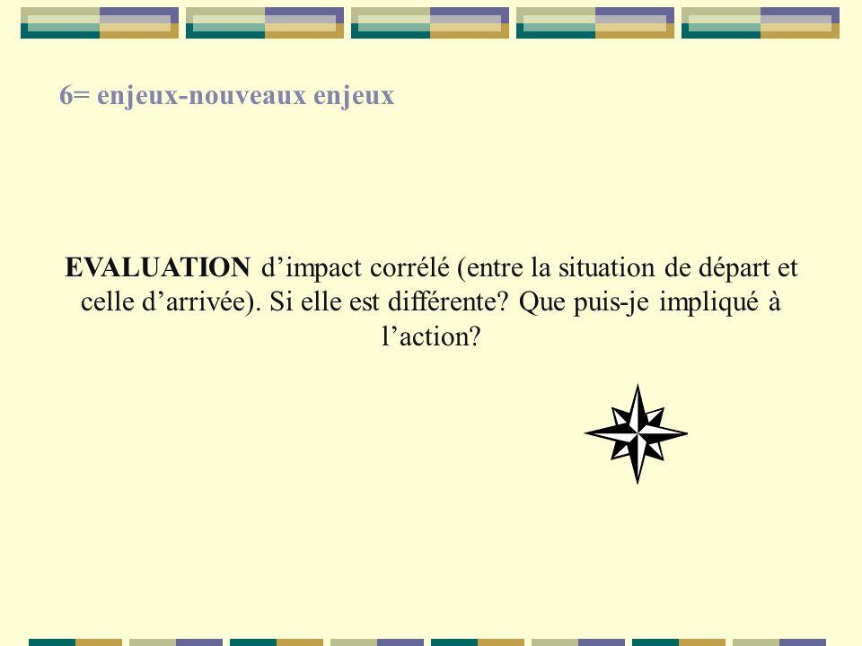 EVALUATION dimpact corrélé (entre la situation de départ et celle darrivée). Si elle est différente? Que puis-je impliqué à laction? 6= enjeux-nouveau