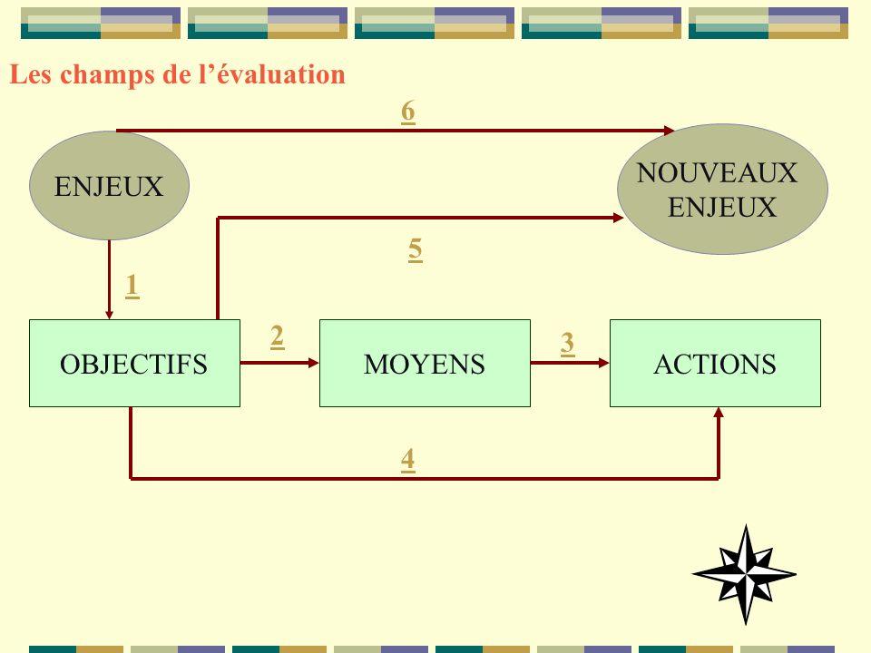 ENJEUX NOUVEAUX ENJEUX OBJECTIFSMOYENSACTIONS 1 2 3 4 5 6 Les champs de lévaluation