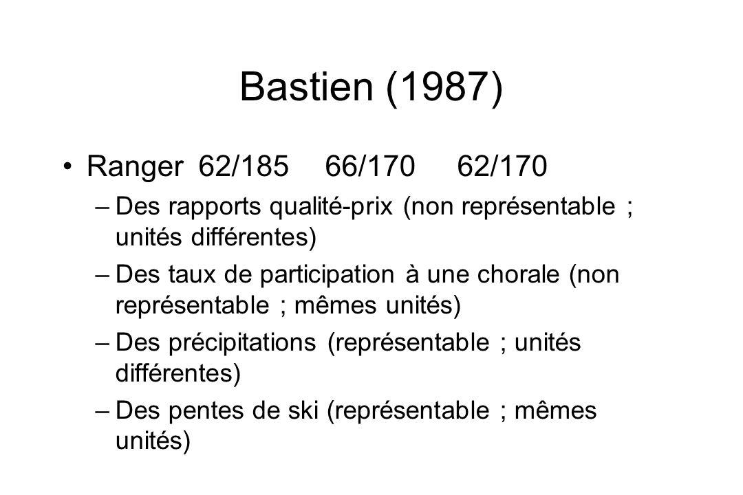 Bastien (1987) Ranger 62/18566/170 62/170 –Des rapports qualité-prix (non représentable ; unités différentes) –Des taux de participation à une chorale