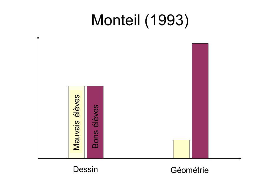Monteil (1993) Dessin Bons élèves Mauvais élèves Géométrie