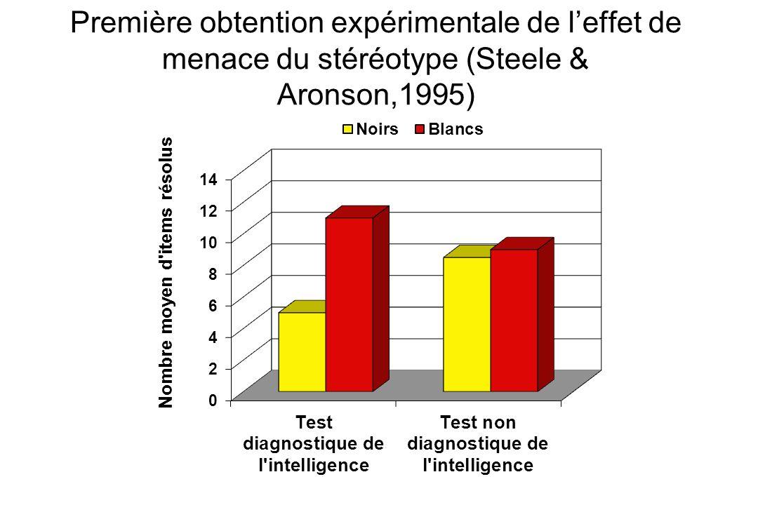 Première obtention expérimentale de leffet de menace du stéréotype (Steele & Aronson,1995)