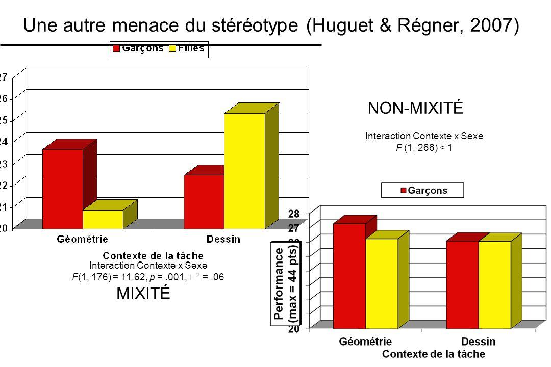 Une autre menace du stéréotype (Huguet & Régner, 2007) Interaction Contexte x Sexe F(1, 176) = 11.62, p =.001, 2 =.06 MIXITÉ Interaction Contexte x Se