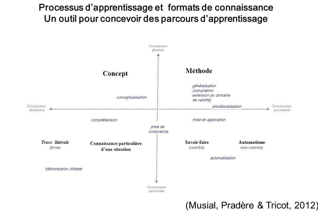 généralisation (compilation, extension du domaine de validité) automatisation mise en application Concept Automatisme (non contrôlé)Savoir-faire (cont