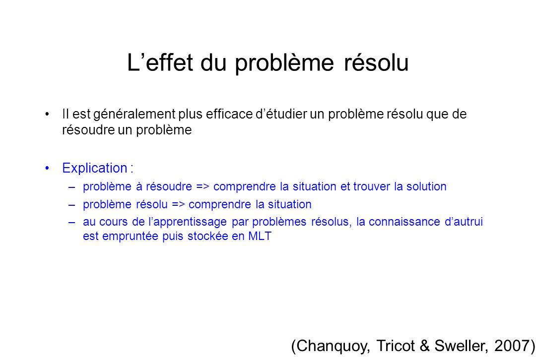 Leffet du problème résolu Il est généralement plus efficace détudier un problème résolu que de résoudre un problème Explication : –problème à résoudre