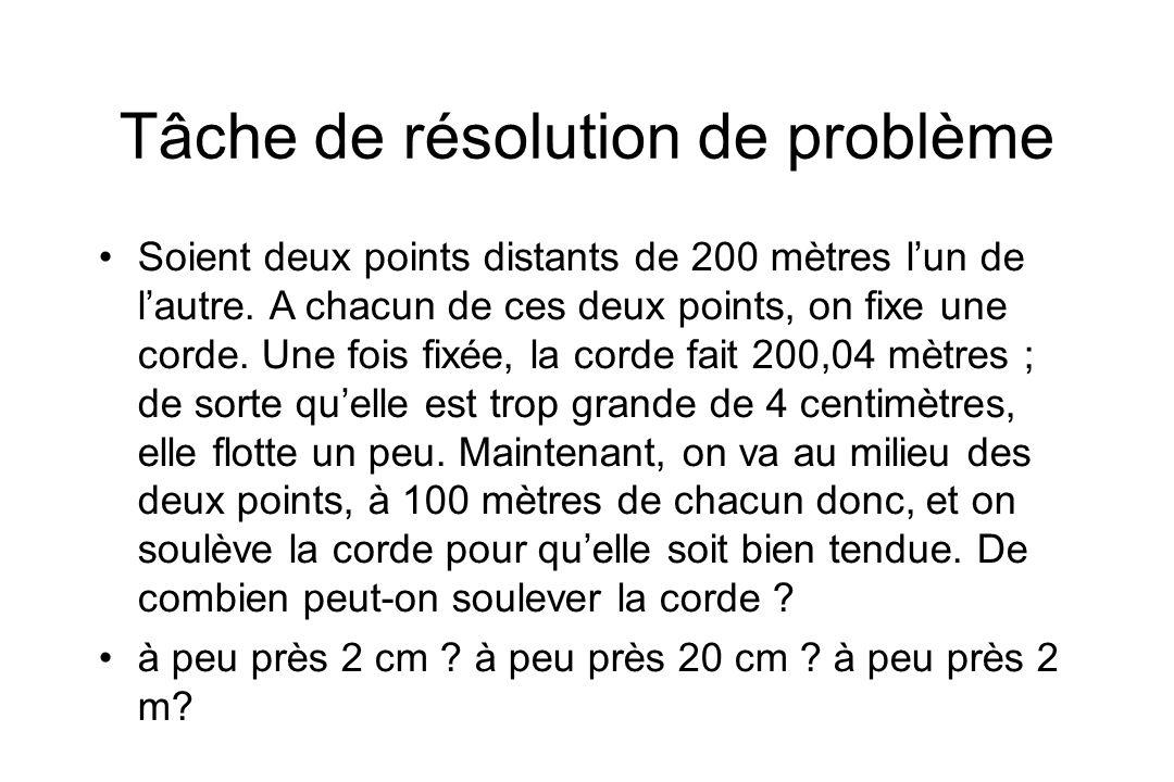 Tâche de résolution de problème Soient deux points distants de 200 mètres lun de lautre. A chacun de ces deux points, on fixe une corde. Une fois fixé