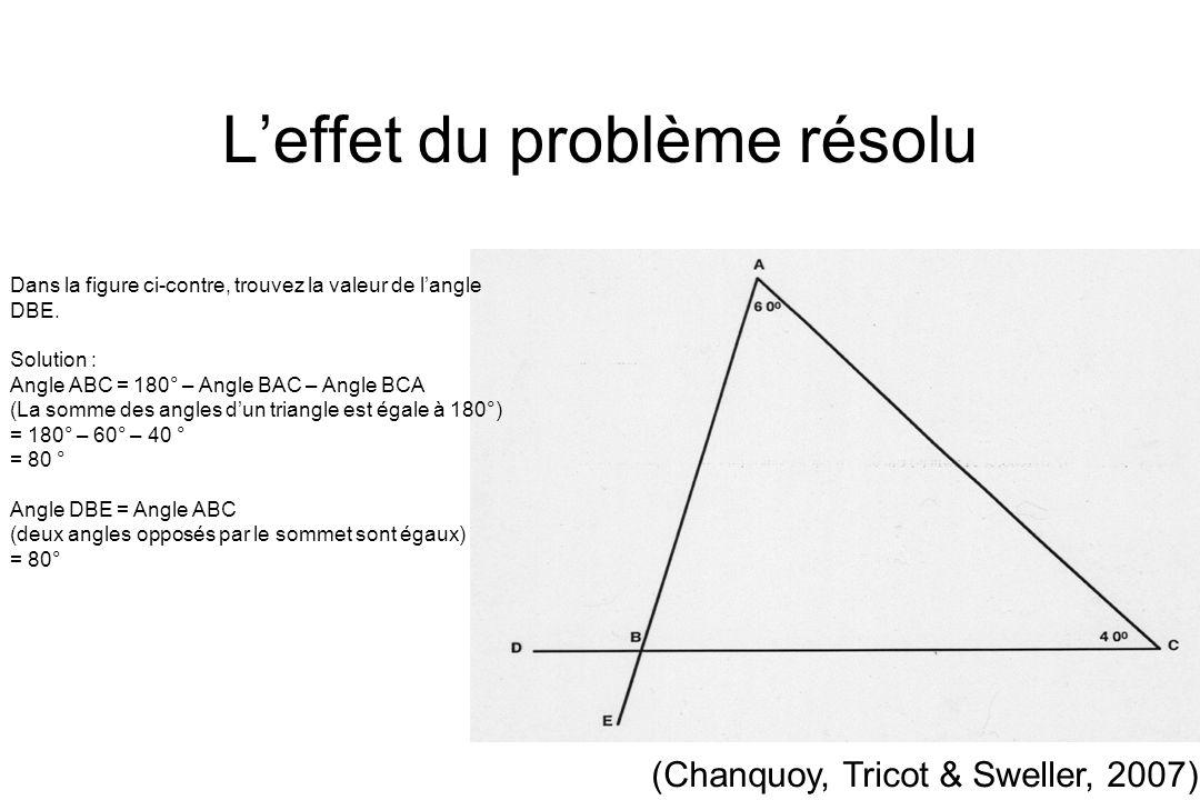 Leffet du problème résolu Dans la figure ci-contre, trouvez la valeur de langle DBE. Solution : Angle ABC = 180° – Angle BAC – Angle BCA (La somme des