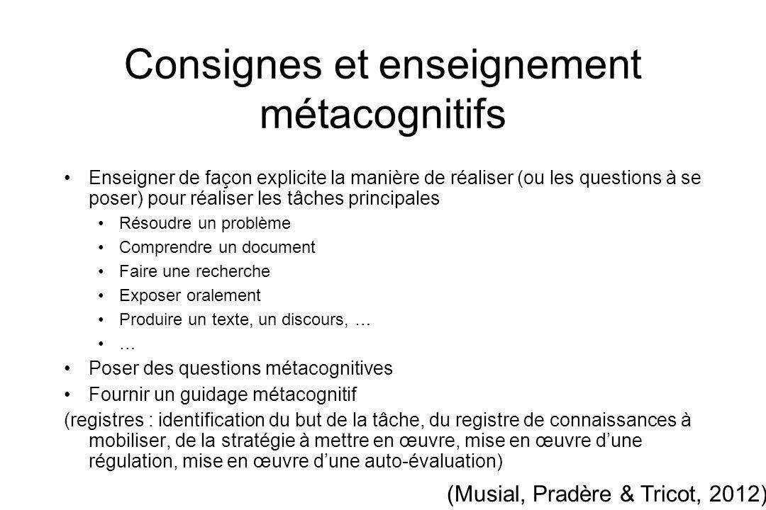Consignes et enseignement métacognitifs Enseigner de façon explicite la manière de réaliser (ou les questions à se poser) pour réaliser les tâches pri