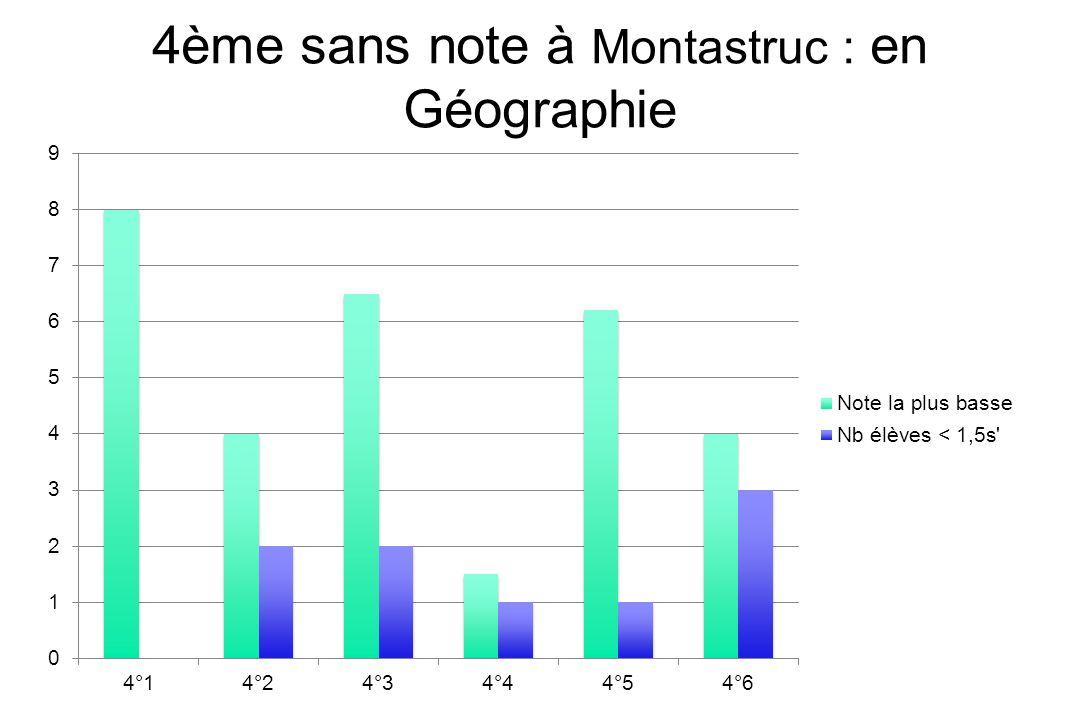 4ème sans note à Montastruc : en Géographie