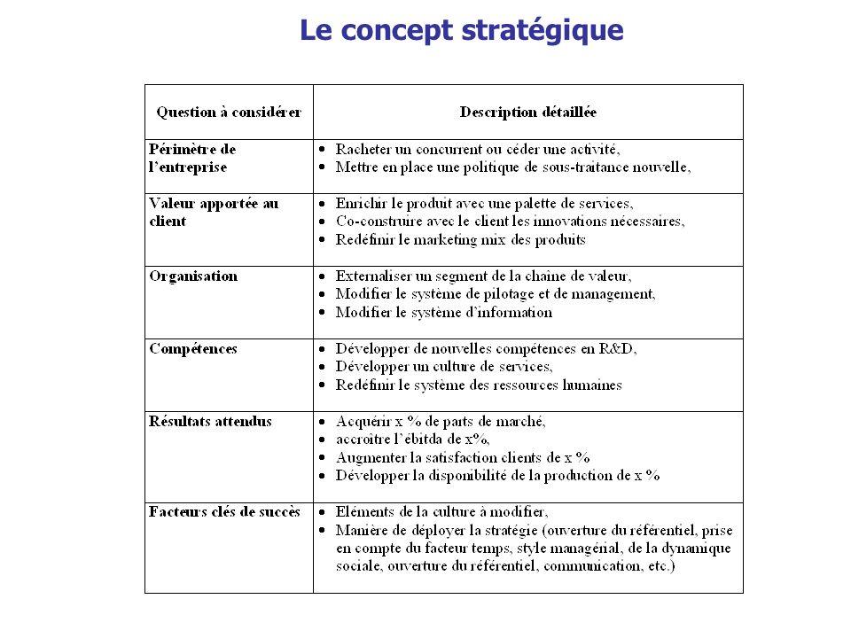 Le concept stratégique