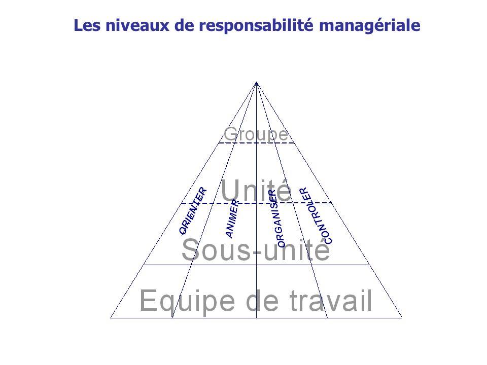 Les niveaux de responsabilité managériale