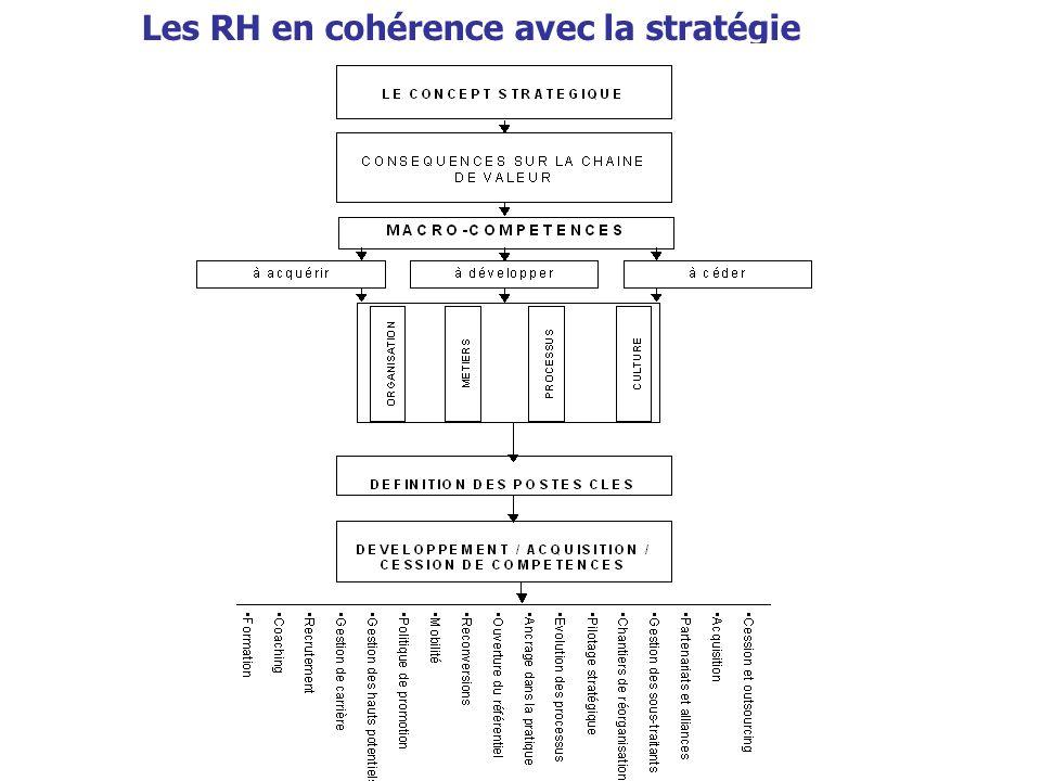 Les RH en cohérence avec la stratégie