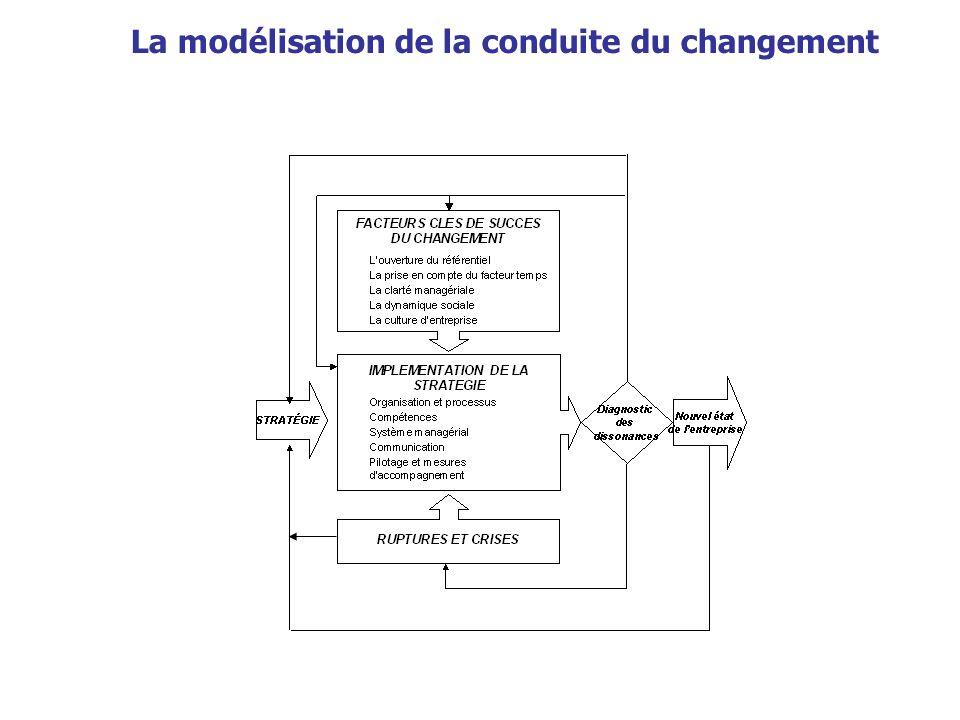 La modélisation de la conduite du changement