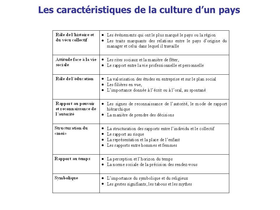 Les caractéristiques de la culture dun pays