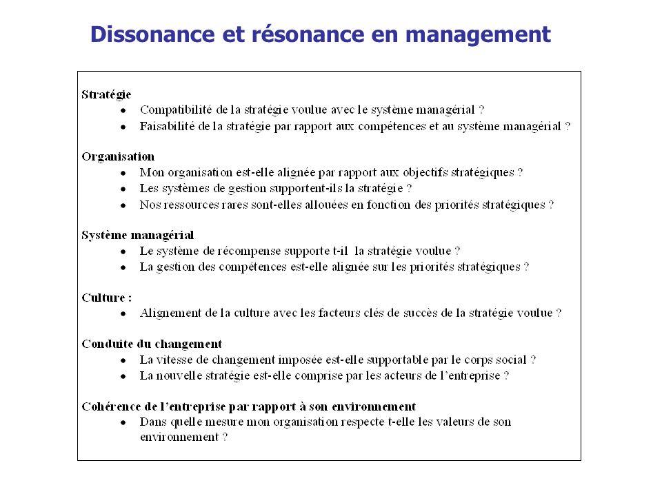 Dissonance et résonance en management