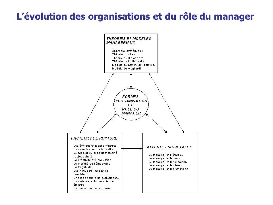 Lévolution des organisations et du rôle du manager