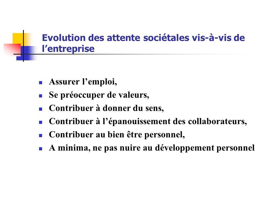Evolution des attente sociétales vis-à-vis de lentreprise Assurer lemploi, Se préoccuper de valeurs, Contribuer à donner du sens, Contribuer à lépanou
