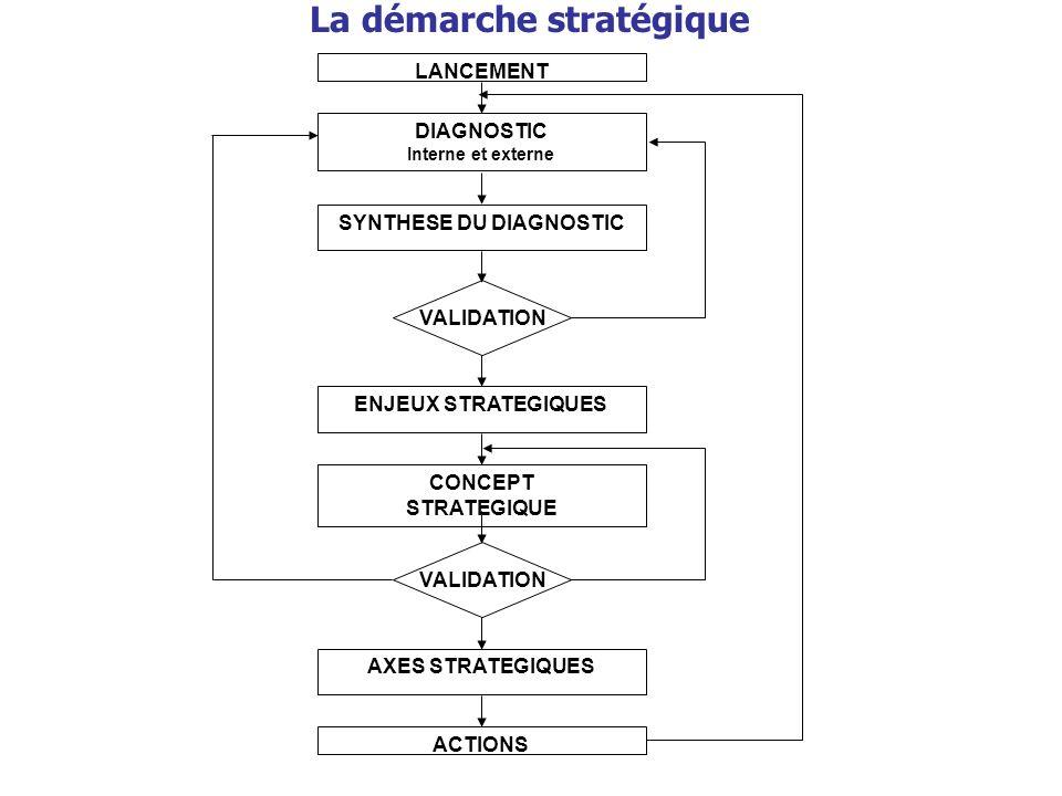 LANCEMENT DIAGNOSTIC Interne et externe SYNTHESE DU DIAGNOSTIC ENJEUX STRATEGIQUES CONCEPT STRATEGIQUE AXES STRATEGIQUES ACTIONS VALIDATION La démarch