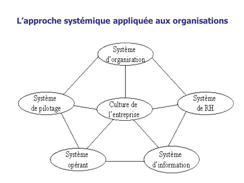 Lapproche systémique appliquée aux organisations