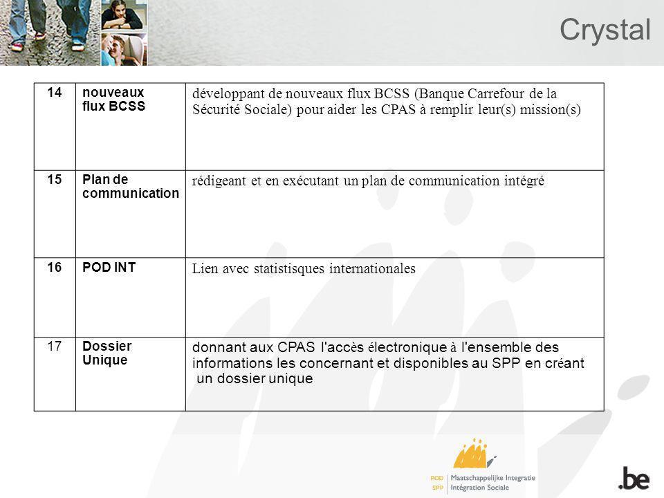 Crystal 14nouveaux flux BCSS développant de nouveaux flux BCSS (Banque Carrefour de la Sécurité Sociale) pour aider les CPAS à remplir leur(s) mission(s) 15Plan de communication rédigeant et en exécutant un plan de communication intégré 16POD INT Lien avec statistisques internationales 17Dossier Unique donnant aux CPAS l acc è s é lectronique à l ensemble des informations les concernant et disponibles au SPP en cr é ant un dossier unique