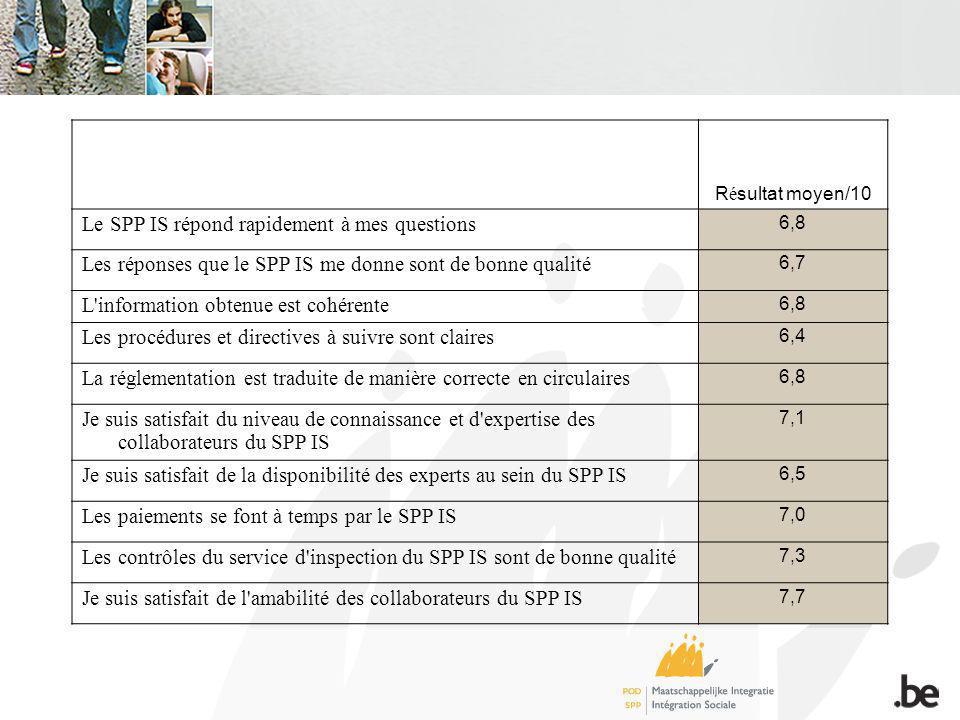 R é sultat moyen/10 Le SPP IS répond rapidement à mes questions 6,8 Les réponses que le SPP IS me donne sont de bonne qualité 6,7 L information obtenue est cohérente 6,8 Les procédures et directives à suivre sont claires 6,4 La réglementation est traduite de manière correcte en circulaires 6,8 Je suis satisfait du niveau de connaissance et d expertise des collaborateurs du SPP IS 7,1 Je suis satisfait de la disponibilité des experts au sein du SPP IS 6,5 Les paiements se font à temps par le SPP IS 7,0 Les contrôles du service d inspection du SPP IS sont de bonne qualité 7,3 Je suis satisfait de l amabilité des collaborateurs du SPP IS 7,7