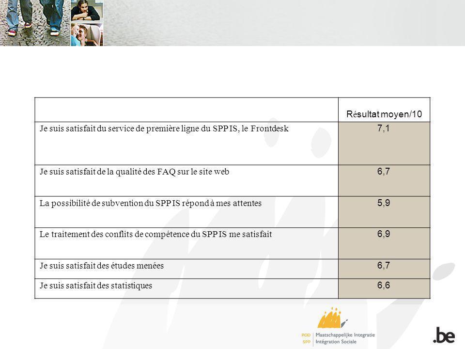 R é sultat moyen/10 Je suis satisfait du service de première ligne du SPP IS, le Frontdesk 7,1 Je suis satisfait de la qualité des FAQ sur le site web 6,7 La possibilité de subvention du SPP IS répond à mes attentes 5,9 Le traitement des conflits de compétence du SPP IS me satisfait 6,9 Je suis satisfait des études menées 6,7 Je suis satisfait des statistiques 6,6