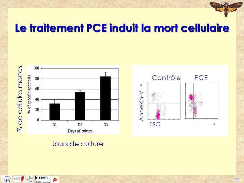 20 Le traitement PCE induit la mort cellulaire ContrôlePCE FSC Annexin-V % de cellules mortes Jours de culture
