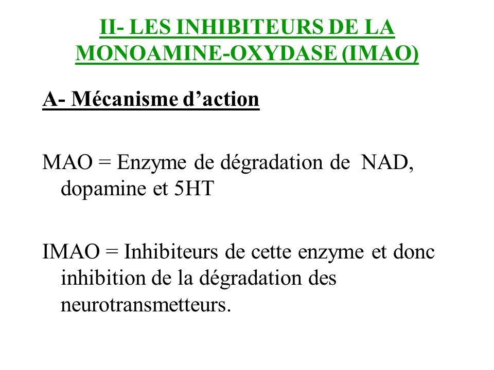 II- LES INHIBITEURS DE LA MONOAMINE-OXYDASE (IMAO) A- Mécanisme daction MAO = Enzyme de dégradation de NAD, dopamine et 5HT IMAO = Inhibiteurs de cett