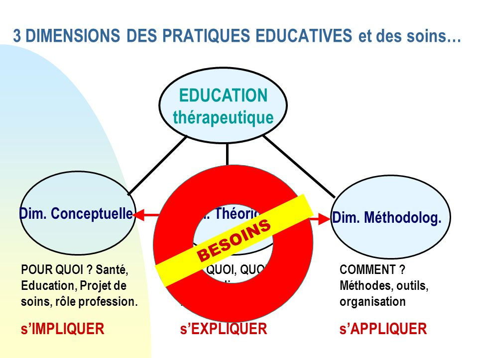 3 DIMENSIONS DES PRATIQUES EDUCATIVES et des soins… Dim. ConceptuelleDim. Théorique Dim. Méthodolog. EDUCATION thérapeutique POUR QUOI ? Santé, Educat