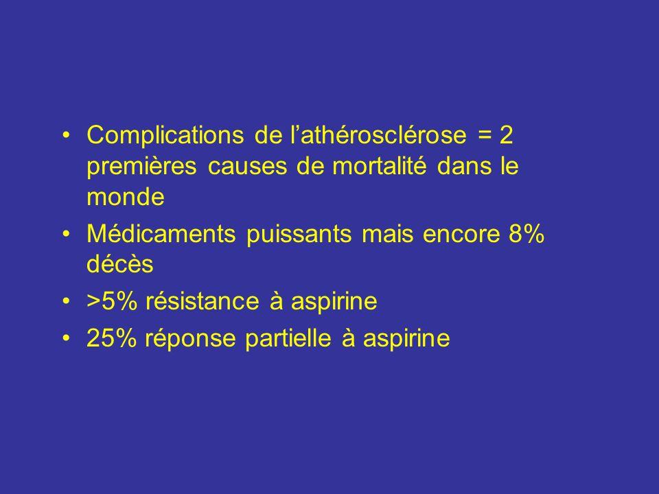 Complications de lathérosclérose = 2 premières causes de mortalité dans le monde Médicaments puissants mais encore 8% décès >5% résistance à aspirine
