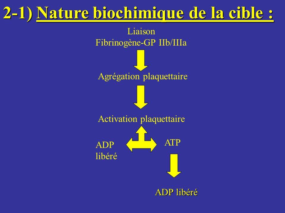 Liaison Fibrinogène-GP IIb/IIIa Agrégation plaquettaire Activation plaquettaire ADP libéré ATP ADP libéré 2-1)Nature biochimique de la cible : 2-1) Na