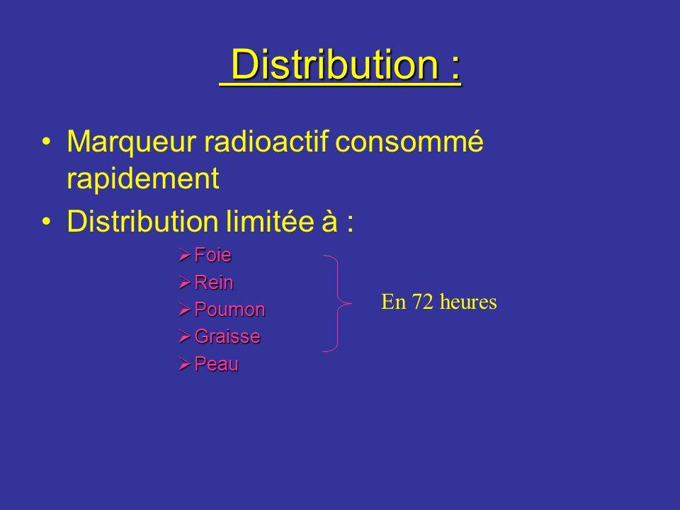 Distribution : Distribution : Marqueur radioactif consommé rapidement Distribution limitée à : Foie Foie Rein Rein Poumon Poumon Graisse Graisse Peau