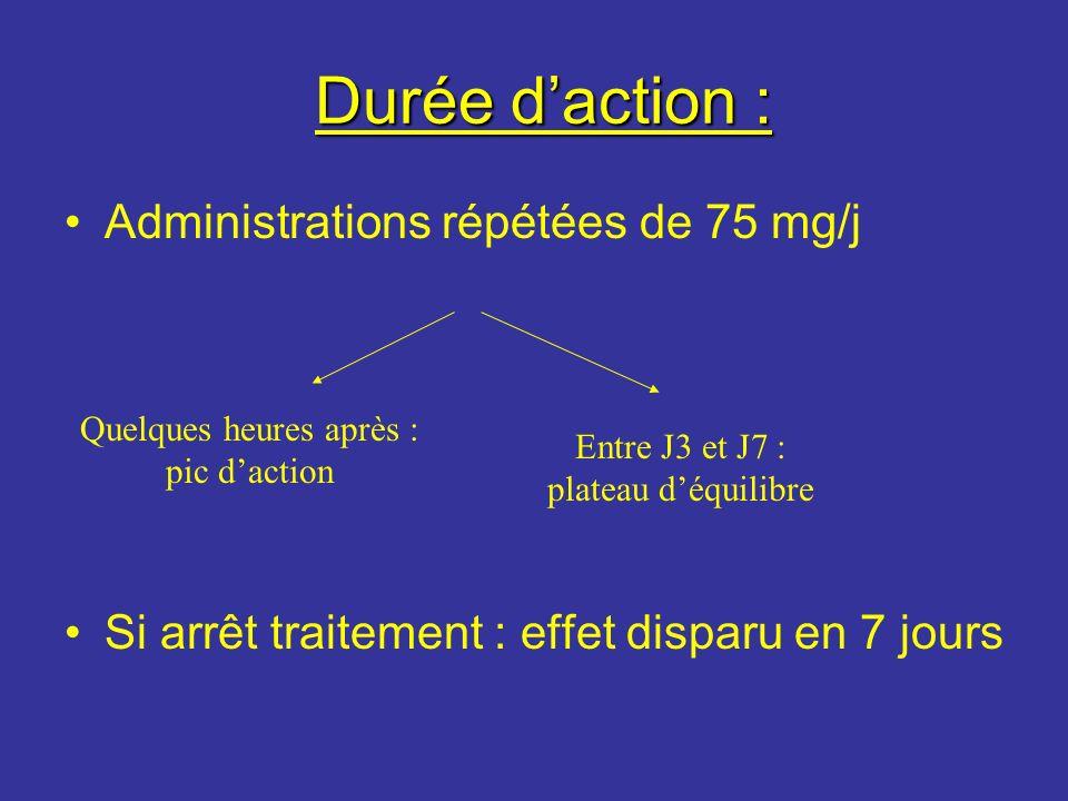 Durée daction : Durée daction : Administrations répétées de 75 mg/j Si arrêt traitement : effet disparu en 7 jours Quelques heures après : pic daction