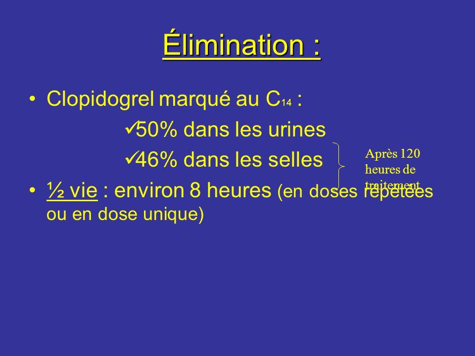 Élimination : Élimination : Clopidogrel marqué au C 14 : 50% dans les urines 46% dans les selles ½ vie : environ 8 heures (en doses répétées ou en dos