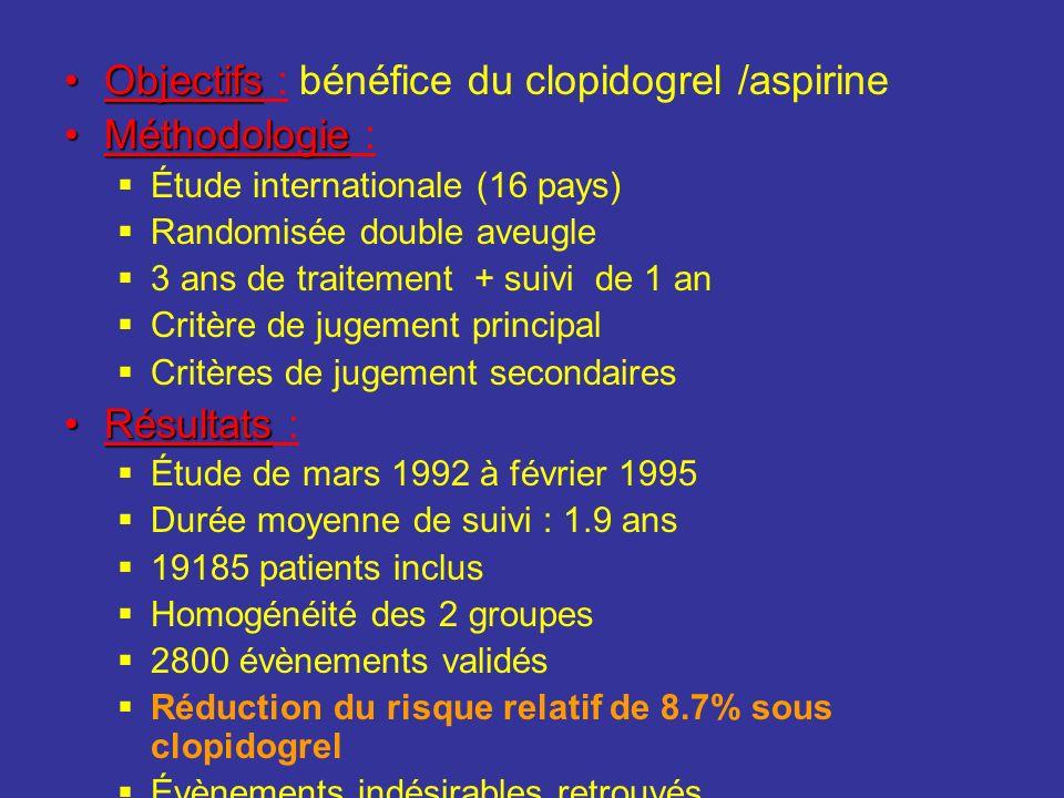 ObjectifsObjectifs : bénéfice du clopidogrel /aspirine MéthodologieMéthodologie : Étude internationale (16 pays) Randomisée double aveugle 3 ans de tr