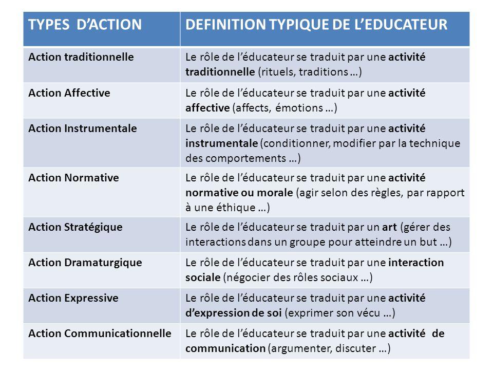 TYPES DACTIONDEFINITION TYPIQUE DE LEDUCATEUR Action traditionnelleLe rôle de léducateur se traduit par une activité traditionnelle (rituels, traditions …) Action AffectiveLe rôle de léducateur se traduit par une activité affective (affects, émotions …) Action InstrumentaleLe rôle de léducateur se traduit par une activité instrumentale (conditionner, modifier par la technique des comportements …) Action NormativeLe rôle de léducateur se traduit par une activité normative ou morale (agir selon des règles, par rapport à une éthique …) Action StratégiqueLe rôle de léducateur se traduit par un art (gérer des interactions dans un groupe pour atteindre un but …) Action DramaturgiqueLe rôle de léducateur se traduit par une interaction sociale (négocier des rôles sociaux …) Action ExpressiveLe rôle de léducateur se traduit par une activité dexpression de soi (exprimer son vécu …) Action CommunicationnelleLe rôle de léducateur se traduit par une activité de communication (argumenter, discuter …)