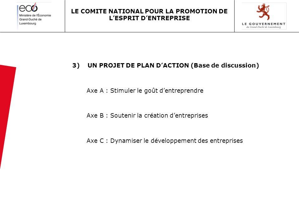 3) UN PROJET DE PLAN DACTION (Base de discussion) Axe A : Stimuler le goût dentreprendre Axe B : Soutenir la création dentreprises Axe C : Dynamiser l