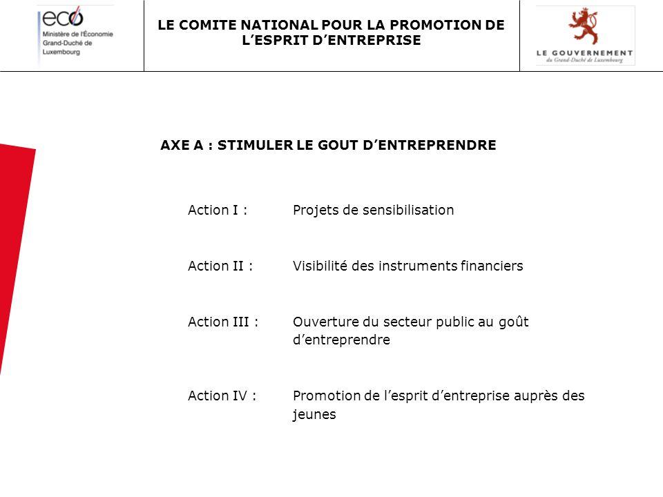 AXE A : STIMULER LE GOUT DENTREPRENDRE Action I : Projets de sensibilisation Action II : Visibilité des instruments financiers Action III : Ouverture