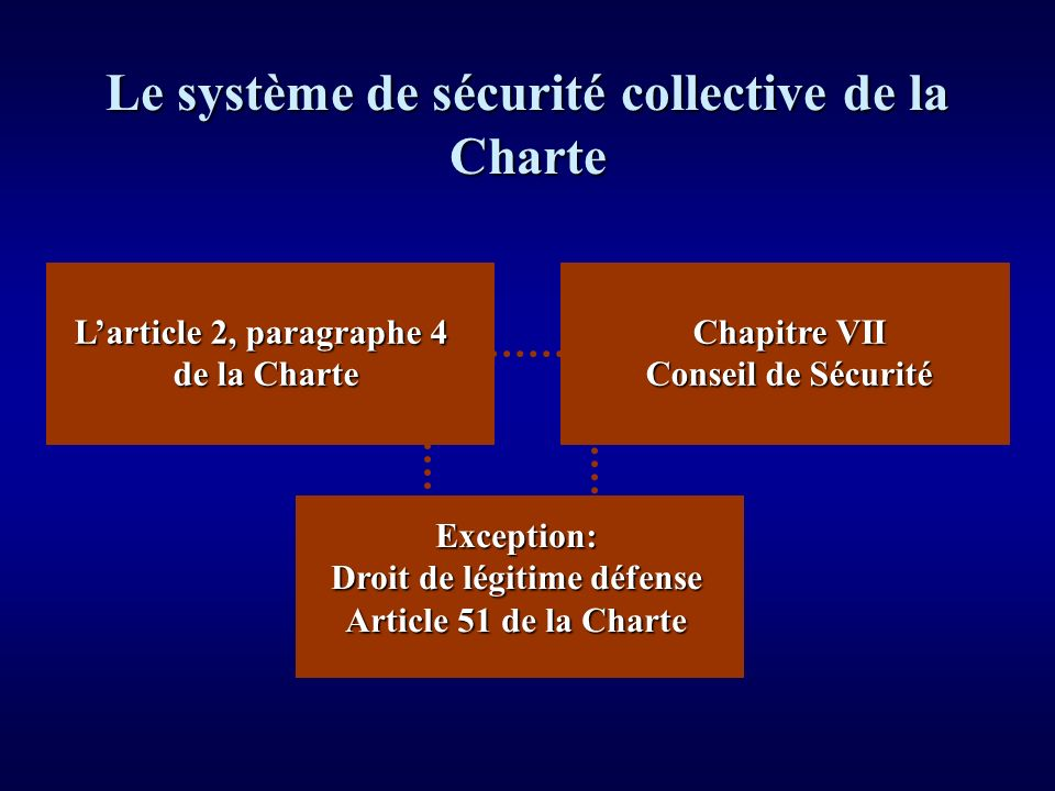 Larticle 2, paragraphe 4 de la Charte Chapitre VII Conseil de Sécurité Exception: Droit de légitime défense Article 51 de la Charte Le système de sécu