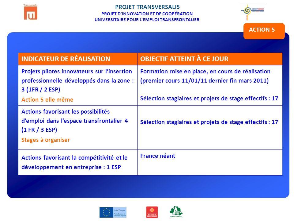 PROJET TRANSVERSALIS PROJET DINNOVATION ET DE COOPÉRATION UNIVERSITAIRE POUR LEMPLOI TRANSFRONTALIER ACTION 5 INDICATEUR DE RÉALISATIONOBJECTIF ATTEINT À CE JOUR Projets pilotes innovateurs sur linsertion professionnelle développés dans la zone : 3 (1FR / 2 ESP) Action 5 elle même Formation mise en place, en cours de réalisation (premier cours 11/01/11 dernier fin mars 2011) Sélection stagiaires et projets de stage effectifs : 17 Actions favorisant les possibilités demploi dans lespace transfrontalier 4 (1 FR / 3 ESP) Stages à organiser Sélection stagiaires et projets de stage effectifs : 17 Actions favorisant la compétitivité et le développement en entreprise : 1 ESP France néant