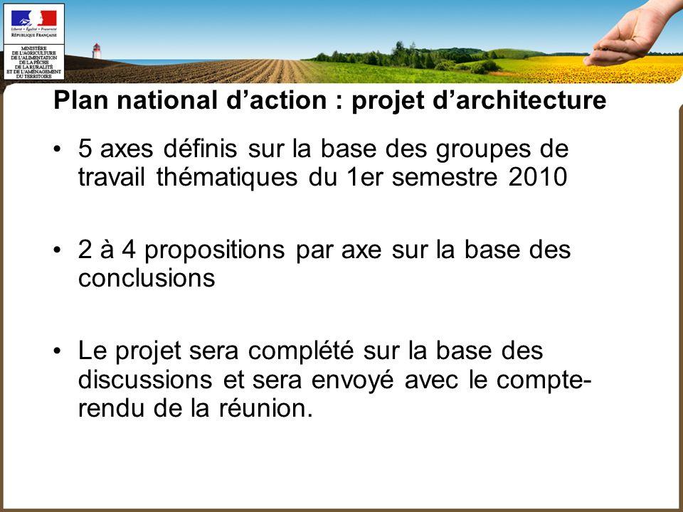 Plan national daction : projet darchitecture 5 axes définis sur la base des groupes de travail thématiques du 1er semestre 2010 2 à 4 propositions par axe sur la base des conclusions Le projet sera complété sur la base des discussions et sera envoyé avec le compte- rendu de la réunion.