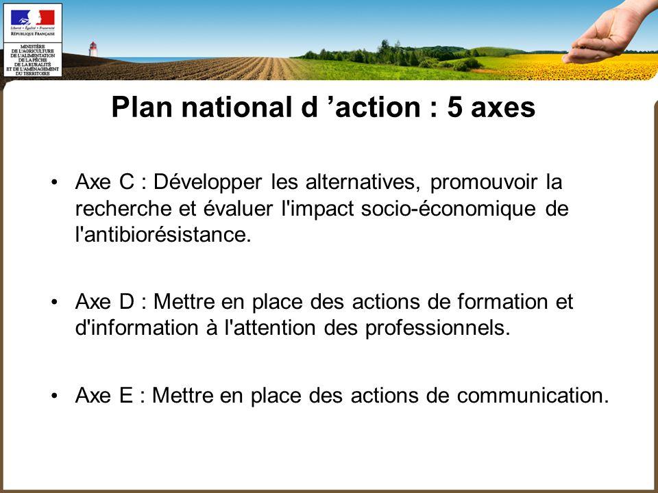 Axe C : Développer les alternatives, promouvoir la recherche et évaluer l impact socio-économique de l antibiorésistance.