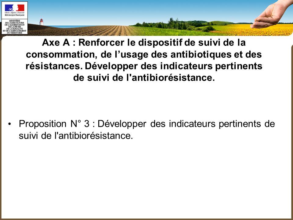 Axe A : Renforcer le dispositif de suivi de la consommation, de lusage des antibiotiques et des résistances.