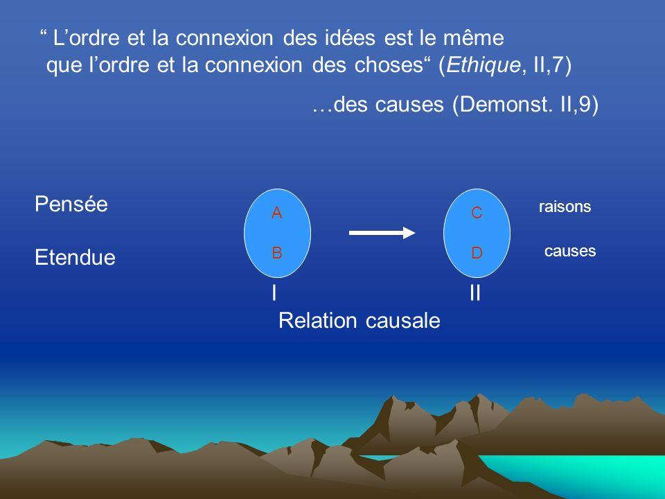 ABAB CDCD Pensée Etendue Lordre et la connexion des idées est le même que lordre et la connexion des choses (Ethique, II,7) Relation causale raisons causes …des causes (Demonst.