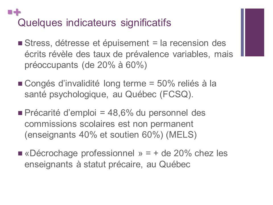 + Quelques indicateurs significatifs Stress, détresse et épuisement = la recension des écrits révèle des taux de prévalence variables, mais préoccupants (de 20% à 60%) Congés dinvalidité long terme = 50% reliés à la santé psychologique, au Québec (FCSQ).