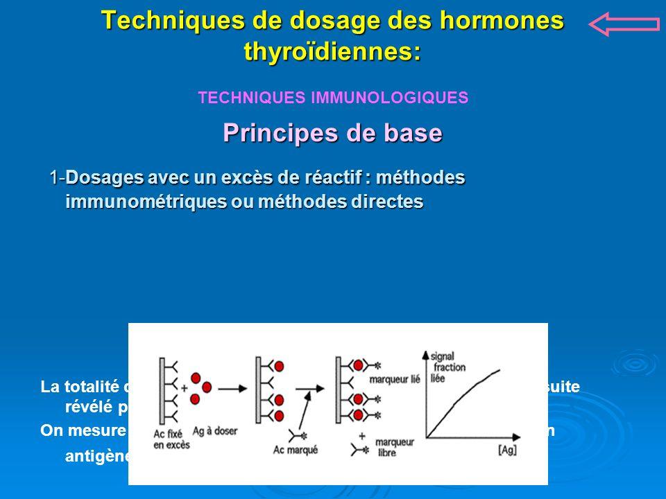 Techniques de dosage des hormones thyroïdiennes: TECHNIQUES IMMUNOLOGIQUES Principes de base 1-Dosages avec un excès de réactif : méthodes immunométriques ou méthodes directes 1-Dosages avec un excès de réactif : méthodes immunométriques ou méthodes directes La totalité de l antigène à doser se lie à l anticorps fixé.