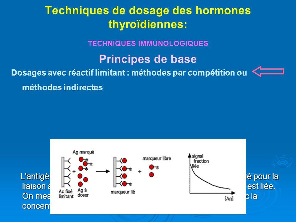Techniques de dosage des hormones thyroïdiennes: TECHNIQUES IMMUNOLOGIQUES Principes de base Dosages avec réactif limitant : méthodes par compétition ou méthodes indirectes L antigène à doser entre en compétition avec l antigène marqué pour la liaison à l anticorps ; la totalité des sites anticorps disponibles est liée.